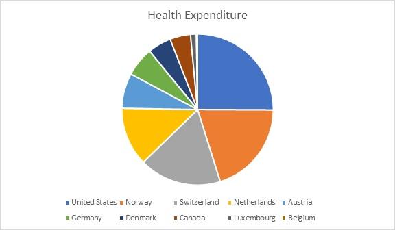 Top Healthcare Conferences | Best Healthcare Conferences