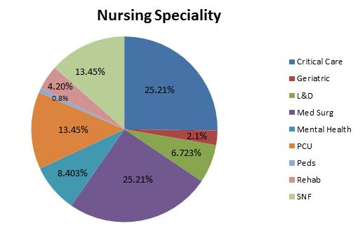 Nursing Conferences | Healthcare Conferences | Nursing Care