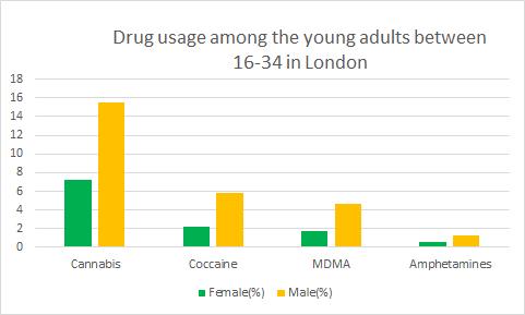 Addiction science Conferences   Medicine Conferences