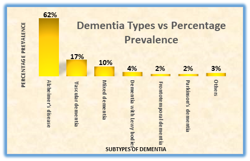 Dementia with not only ruining the life of people also cause a major impact  on the economy in the society. The greater part of the cost spent on  Dementia ...