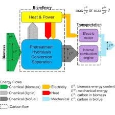 Advanced Biofuels & Biochemicals
