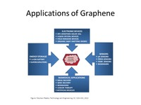 Applications of Graphene in energy and Biomedicals