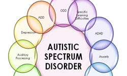 Autism Spectrum Disorder Linked To >> Autistic Spectrum Disorder Global Events Usa Europe Middle