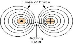 Electromagnetism and Electronics