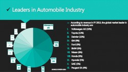 Global Automobile Market