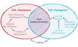 Infection Control Risk Assessment
