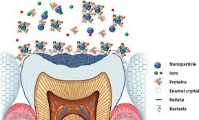 Nanodentistry, Nanomaterials and Nanotechnology