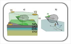 Spintronics and Magnetization Dynamics