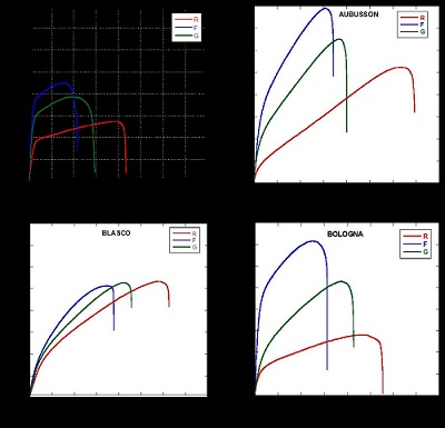 Stress-strain curves for thermoplastic films from four wheat single cultivar (Altamira, Aubusson, Blasco and Bologna), flours, refined (R) or wholegrain with fine (F) or gross (G) bran grinding level.