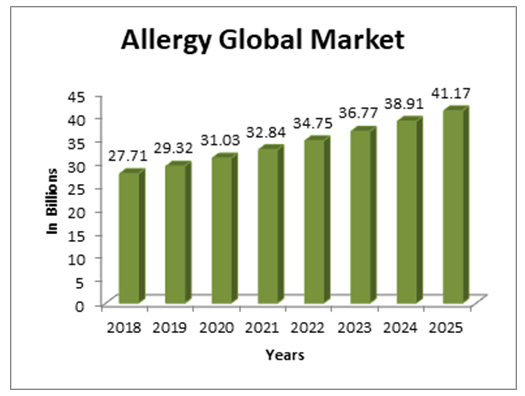 Dermatology Conferences | Allergy Congress | Allergic Diseases