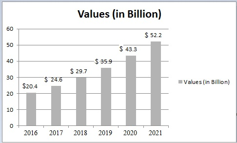 gene therapy market global industry We offer market research, industry forecasts, and business analysis in the gene therapy as well as other vertical industries.