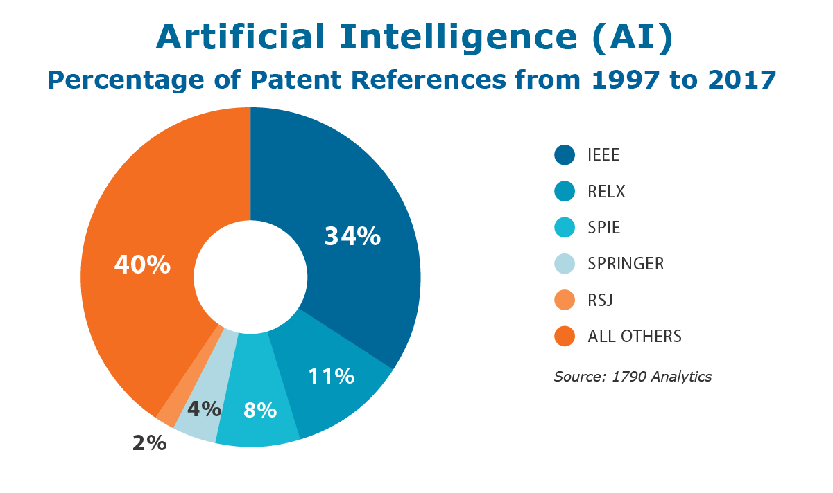 Artificial Intelligence Conferences 2020, Conferences on