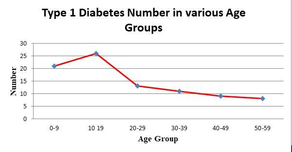 Global Diabetes Market Analysis