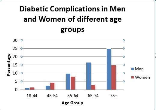 Diabetes Congress 2020 Market Analysis