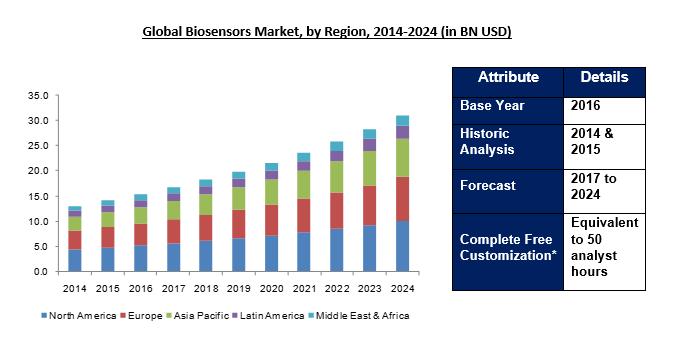 Biosensors Congress | Biomedical Conference | Bioelectronics