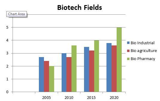 biotechnology-2019-72422.JPG (535×338)