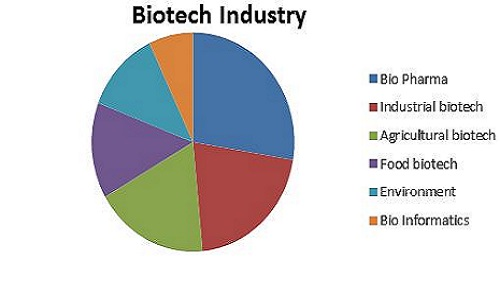 Biotechnology Conferences | Biotechnology-2019 | Top