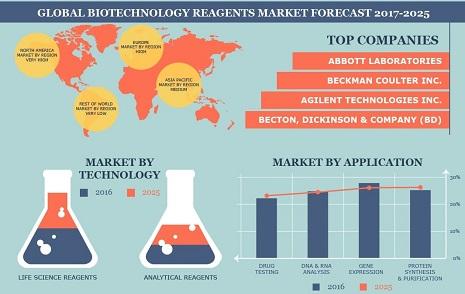 Biotechnology Conferences   Biotechnology-2019   Top Biotechnology