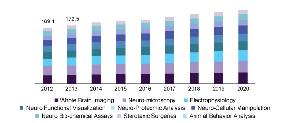 Brain Science Conferences | Brain Science Conferences 2019