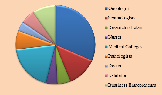 Cancer Genomics Conferences | Oncology Congress | Genome