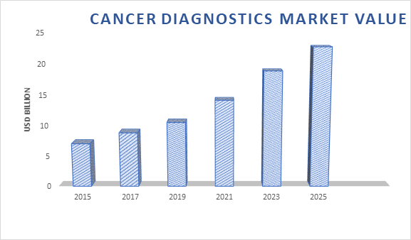 Cancer Conferences | Oncology Meeting Conferences Japan