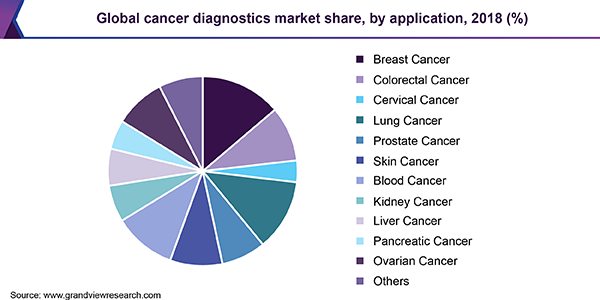 Description: Global cancer diagnostics market