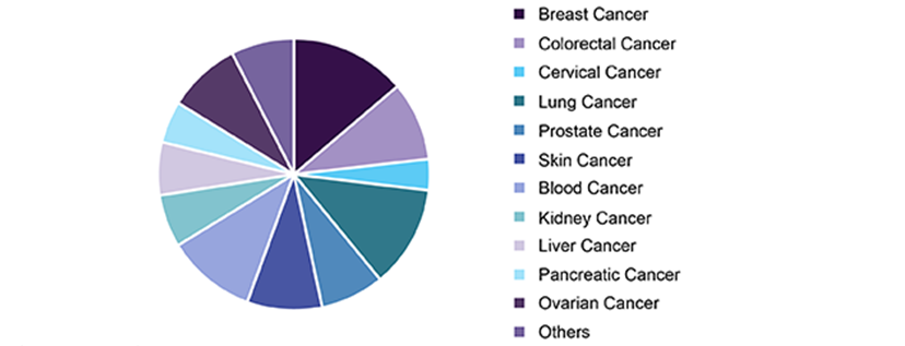 Upcoming Cancer Conferences 2019 | Oncology Conferences