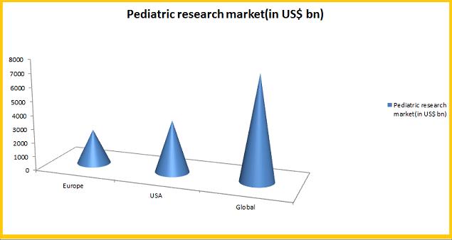 Top Clinical Pediatrics Conferences in 2020 | Pediatrics