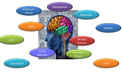 cognitive dysfunction - Neurocognitive 2019