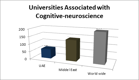 Cognitive Conferences | Top Neurology Congress | Dubai