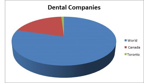 Dental Conferences 2019  American Dental Congress 2019  Top