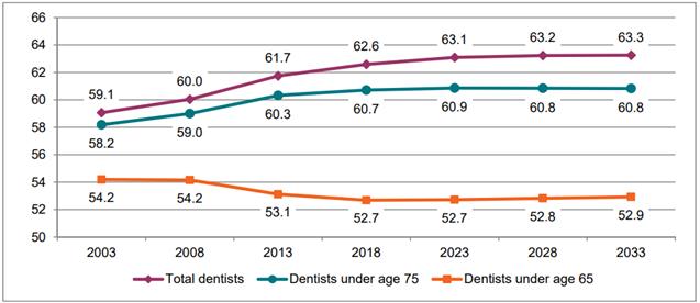 Dental Health 2019 | Dentistry Meetings | Oral Care | Japan