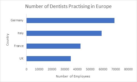 Dental Congress 2019 | Dental Conferences | Dental Meetings