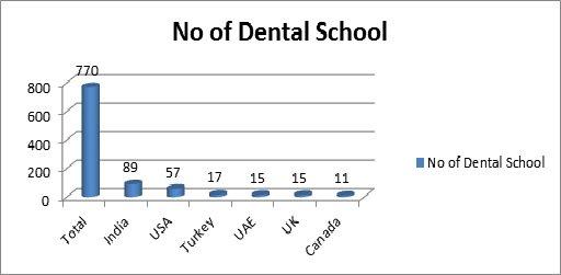 Number of Dental Schools- Dentistry 2018