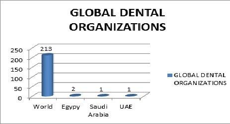 Dentistry 2018