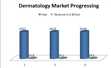 Dermatology Conferences | Dermatology Meeting | Cosmetology