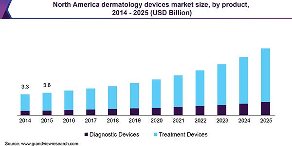 International Meeting On Dermatopathology and Skincare