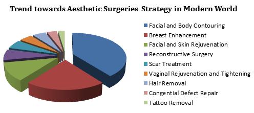 Dermatology Medicine 2019