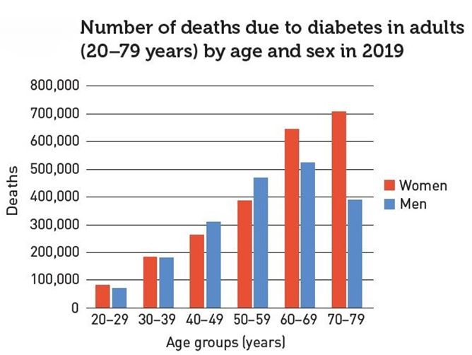 conferencia de diabetes ada 2020