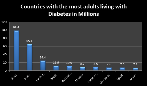 Countries with most Diabetic Patient