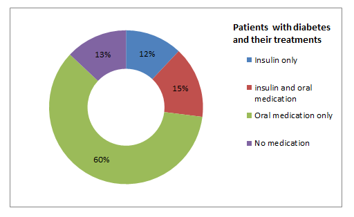 Types of Diabetes Medication Piechart