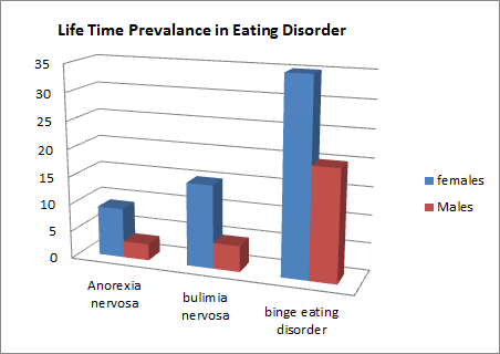 Eating Disorder Conferences Nutrition Conferences 2019 Europe Asia