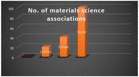 Materials Science Conferences| Emerging Materials and