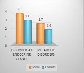 Endocrinology Conferences | Endocrinology conferences 2019