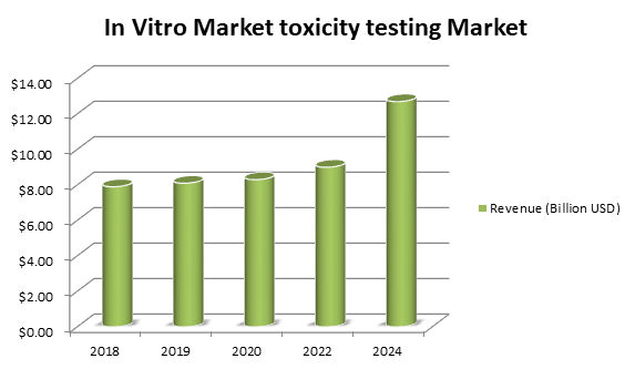 Toxicity testing market analysis report