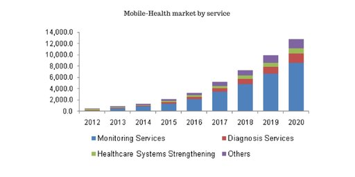 Mobile Health research
