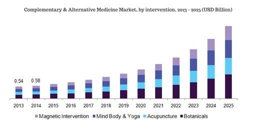 Medicine Market Analysis