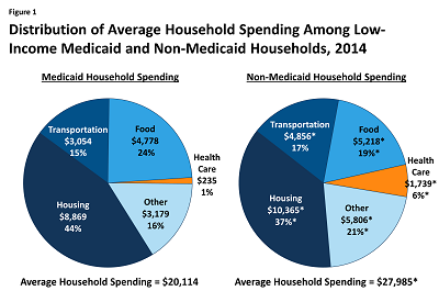 Household Spending on Healthcare