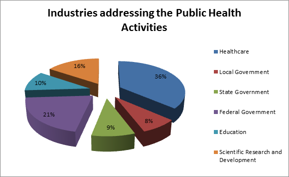 Industries addressing the Public Health Activities