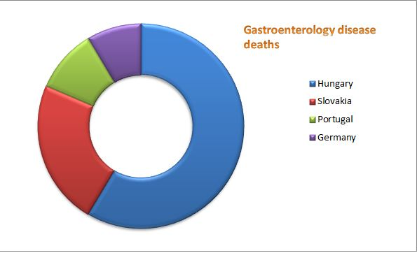 Gastroenterology Conferences | Gastro Congress 2020 | Euro